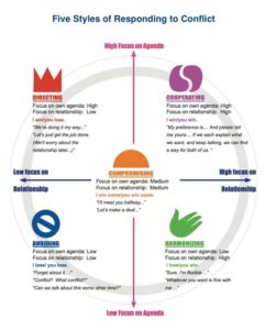 Five Styles of Responding to Conflict, Conflict Resolution